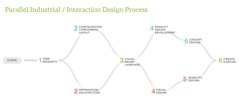 Integrated process.