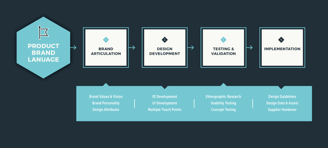 product_branding_process_2