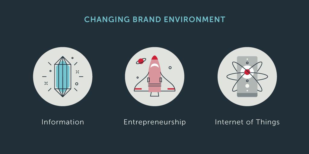 2_brand_environment