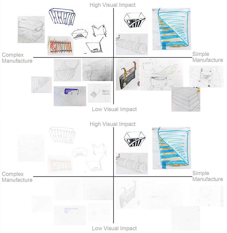 Visual Impact, Manufacturing Complexity Grid