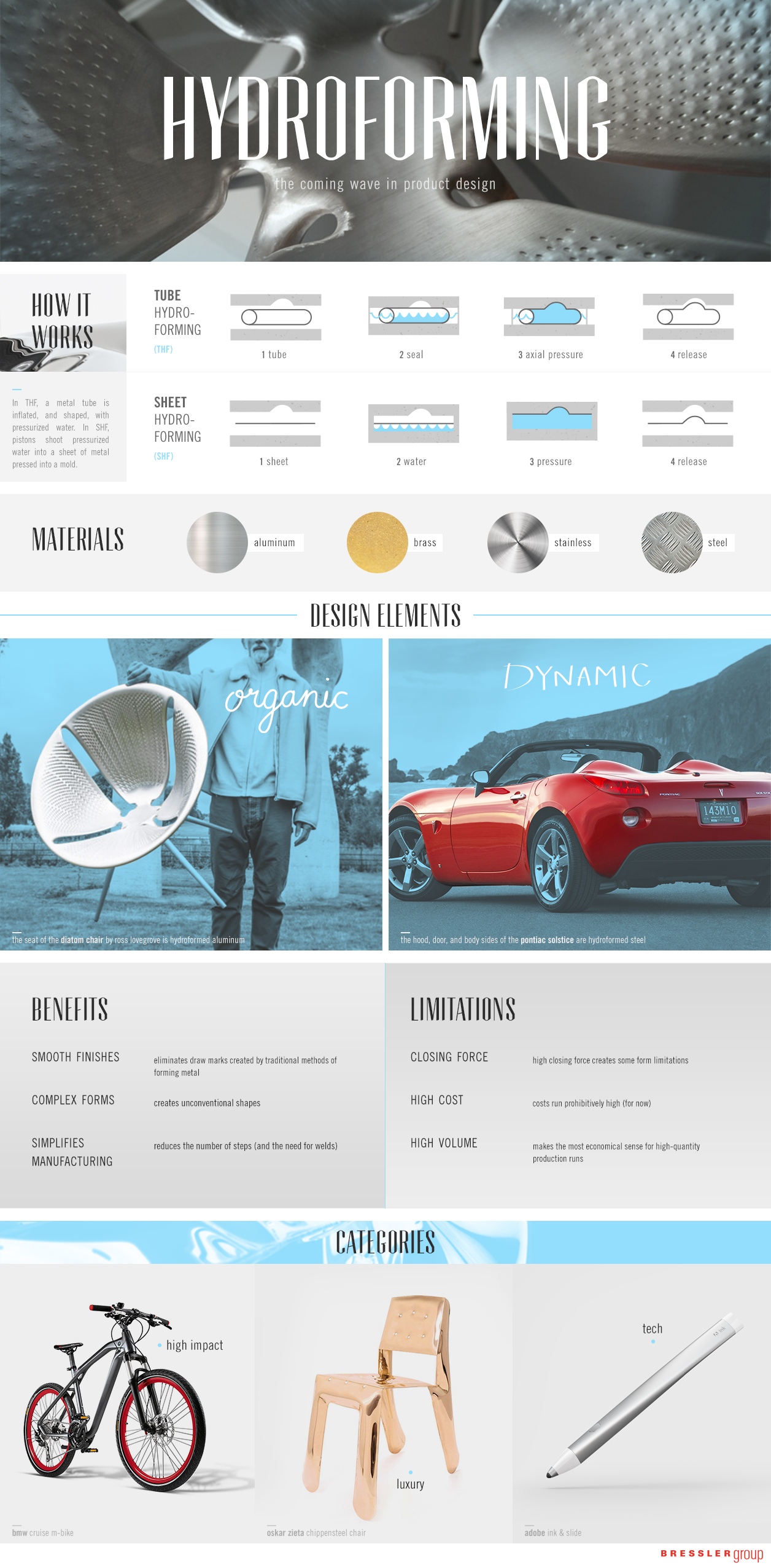 The Coming Wave In Product Design Hydroforming Infographic