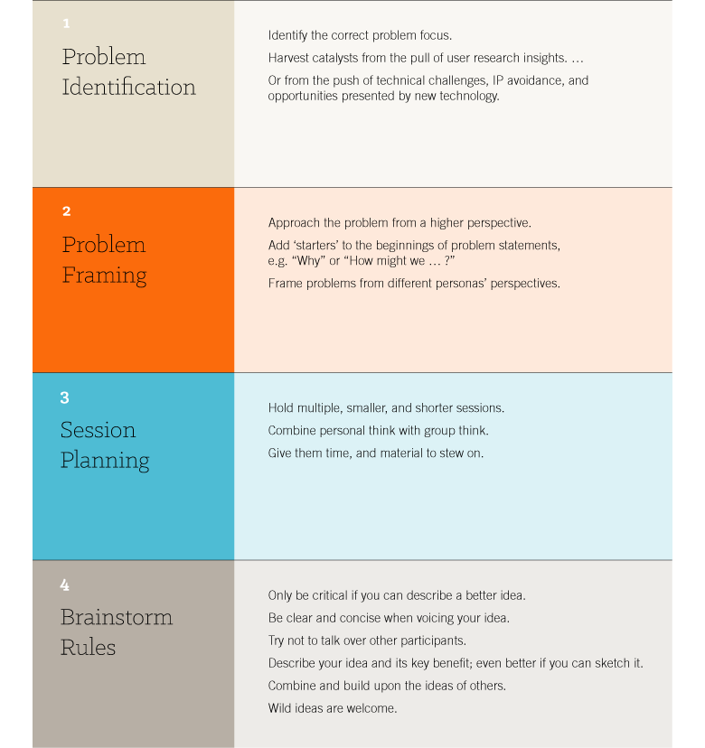 A cheat sheet for our rational guide to brainstorming.