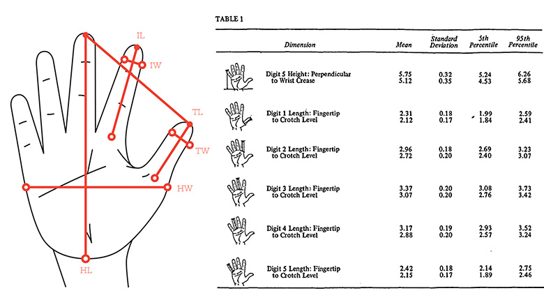 anthropometrical data is often not useful for handheld device design