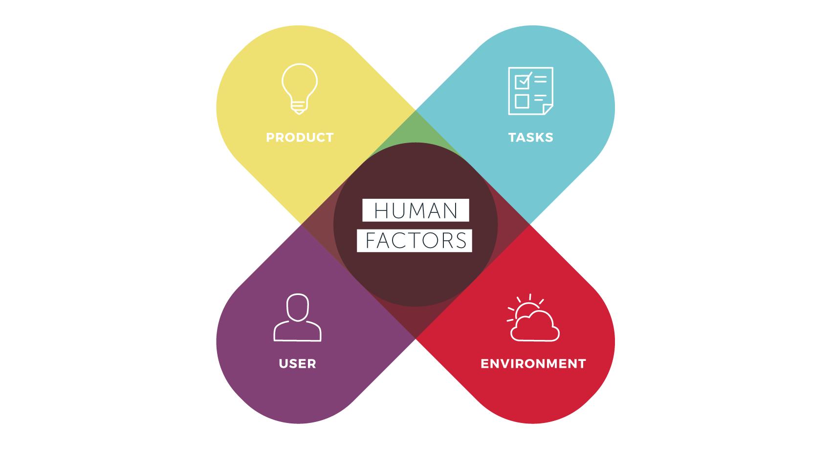 Human Factors 101