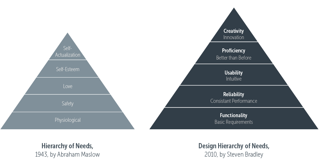 product design principles