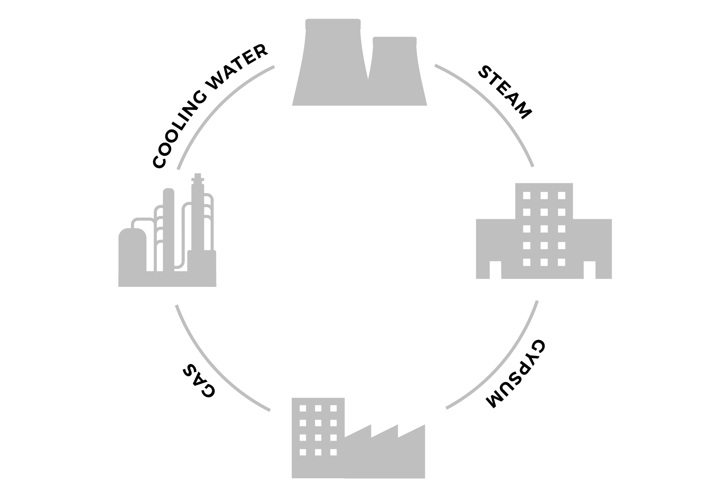 The city of Kalundborg in Denmark is one cool example of how a circular economy can work