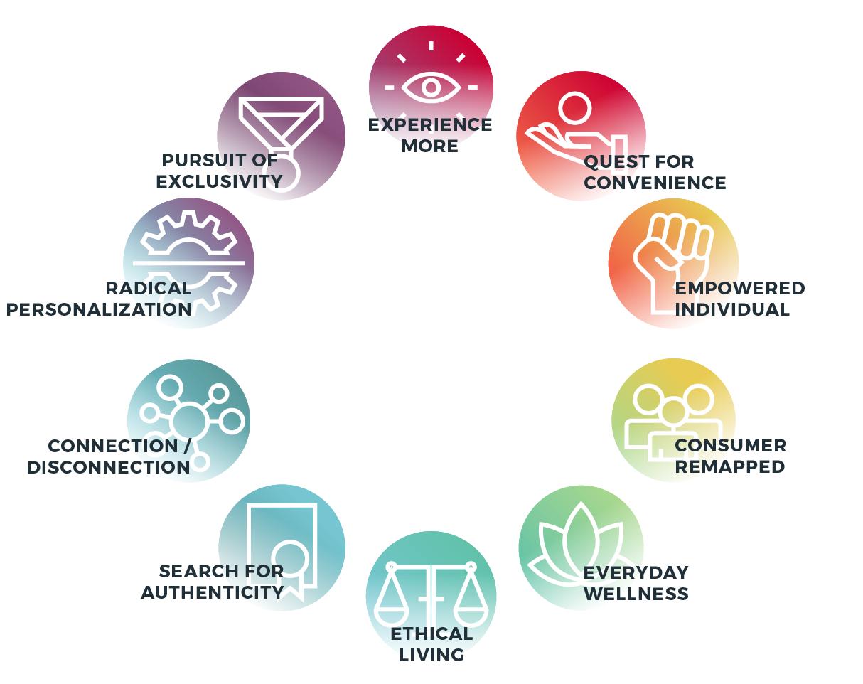 The Sociocultural Megatrends Transforming Healthcare
