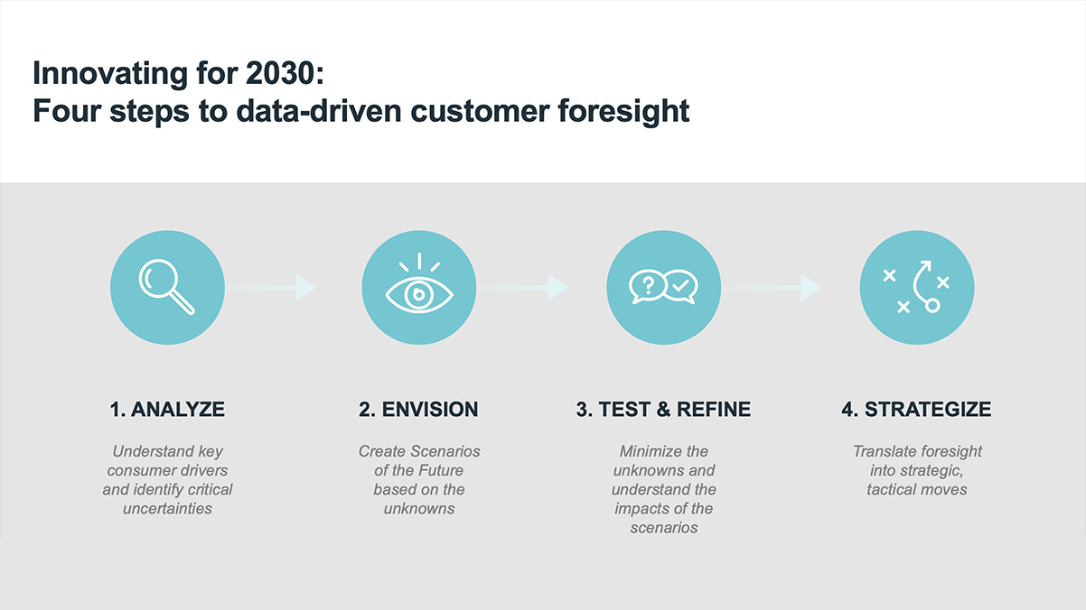 Four steps to data-driven customer foresight