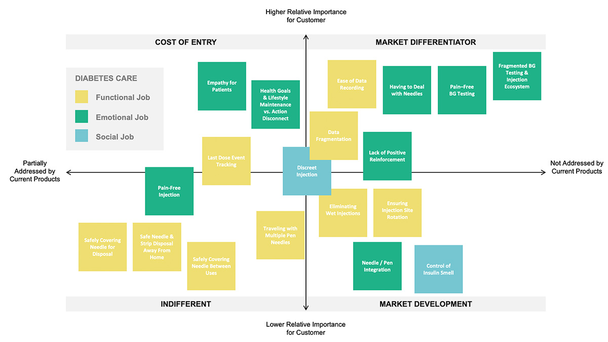 Jobs, outcomes, and constraints opportunity matrix